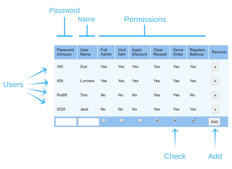 User Permissions - SplitAbility POS